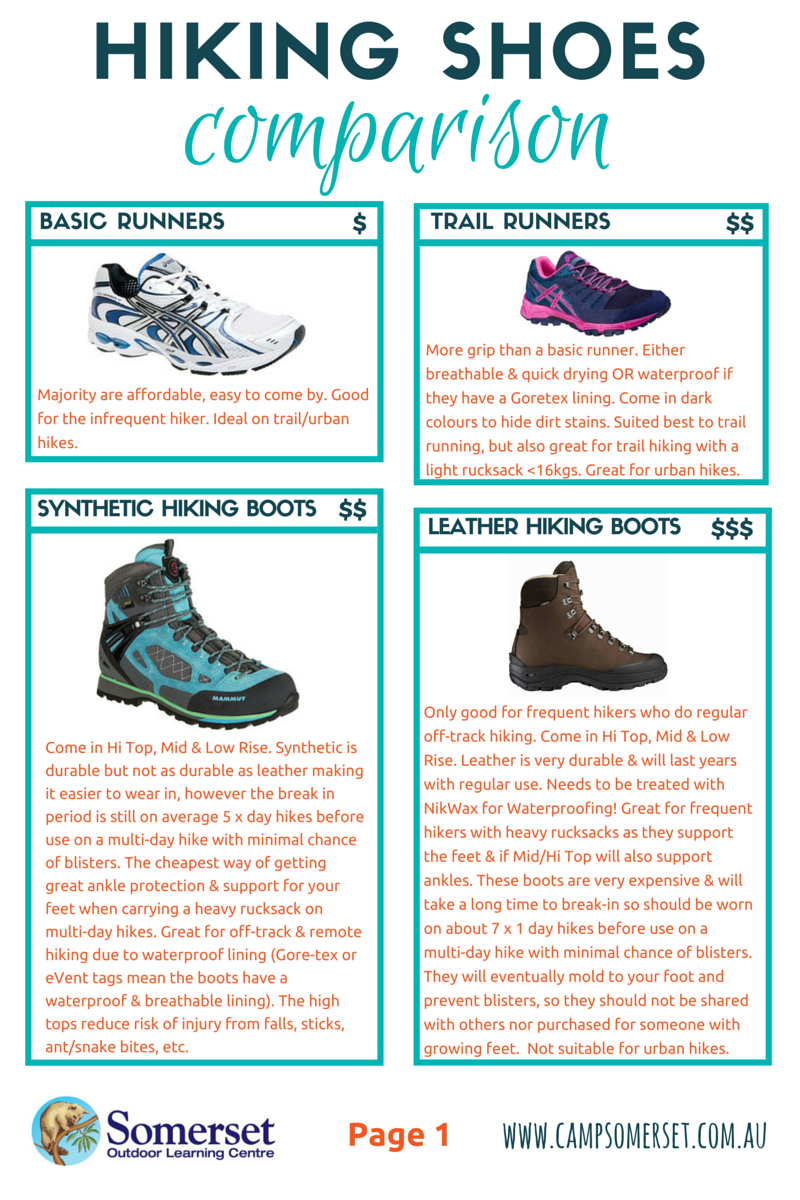 Hiking shoes comparison pg1