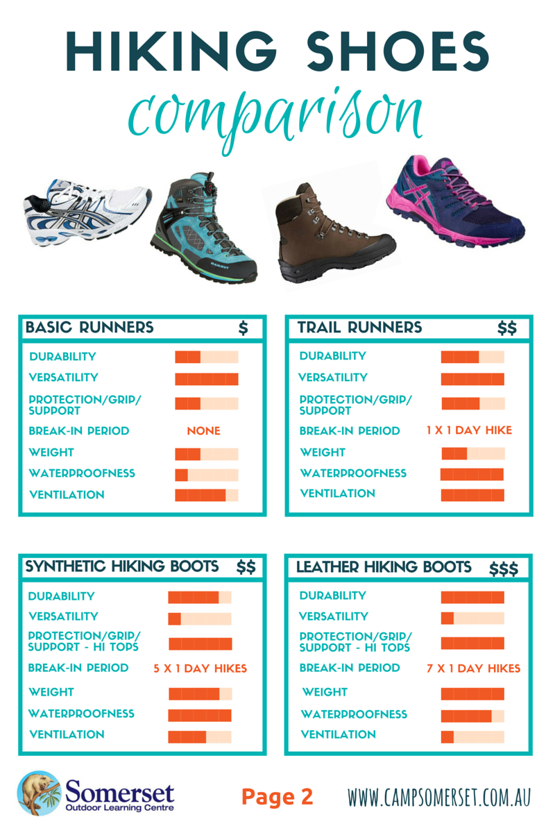 Hiking shoes comparison pg2